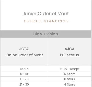 AJGA PBE Chart JOM Standings - Girls