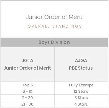 AJGA PBE Chart JOM Standings - Boys